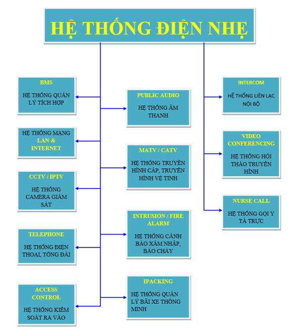 He Thong Dien Nhe