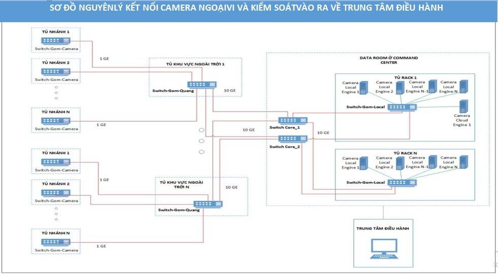 Thi Cong He Thong Camera 1